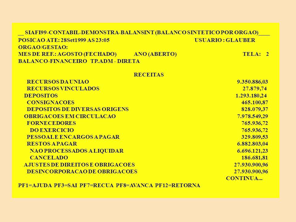 __ SIAFI99-CONTABIL-DEMONSTRA-BALANSINT (BALANCO SINTETICO POR ORGAO)______ POSICAO ATE: 28Set1999 AS 23:05 USUARIO : GLAUBER ORGAO/GESTAO: MES DE REF.: AGOSTO (FECHADO) ANO (ABERTO) TELA: 1 BALANCO-FINANCEIRO TP.ADM - DIRETA RECEITAS RECEITAS 899.788.889,60 RECEITAS CORRENTES 793.665,91 RECEITA PATRIMONIAL 12.320,92 RECEITA DE SERVICOS 2.908,47 OUTRAS RECEITAS CORRENTES 778.436,52 RECEITAS DE CAPITAL 57.803,89 ALIENACAO DE BENS 22.603,00 AMORTIZACOES DE EMPRESTIMO/FINANCIAMENTO 35.200,89 TRANSFERENCIAS RECEBIDAS 799.158.657,55 TRANSFERENCIAS ORCAMENTARIAS 799.158.657,55 COTA RECEBIDA 799.158.657,55 INGRESSOS EXTRA-ORCAMENTARIOS 97.025.197,76 VALORES EM CIRCULACAO 59.822.567,27 RECURSOS ESPECIAIS A RECEBER 50.443.801,50 CONTINUA...