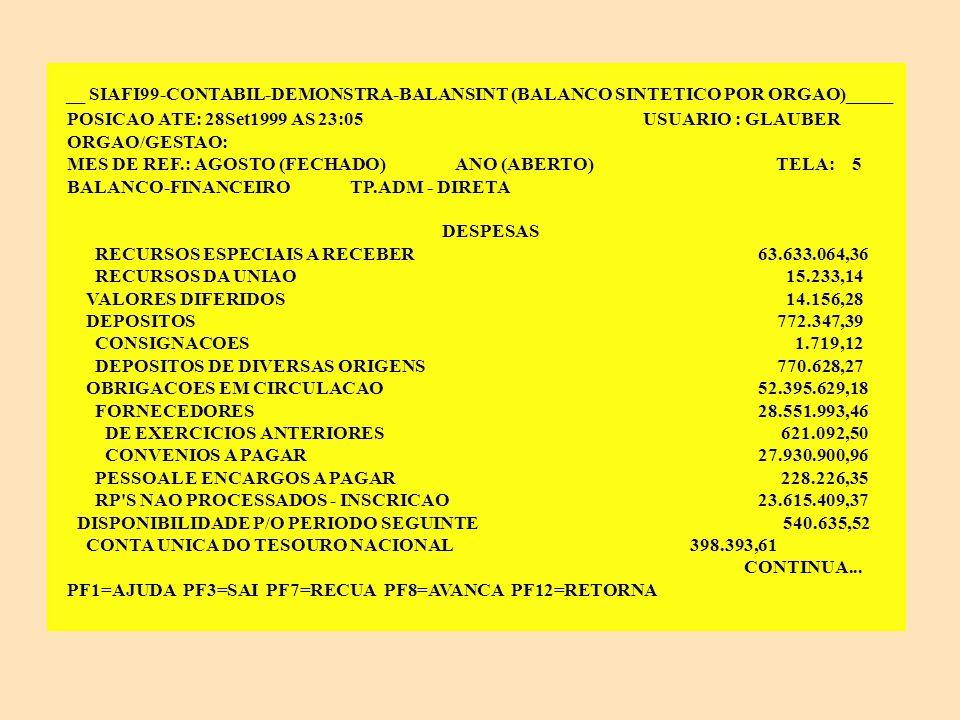 __ SIAFI99-CONTABIL-DEMONSTRA-BALANSINT (BALANCO SINTETICO POR ORGAO)______ POSICAO ATE: 28Set1999 AS 23:05 USUARIO : GLAUBER ORGAO/GESTAO: MES DE REF.: AGOSTO (FECHADO) ANO (ABERTO) TELA: 4 BALANCO-FINANCEIRO TP.ADM - DIRETA DESPESAS DESPESAS 899.788.889,60 DESPESAS CORRENTES 779.673.307,69 APLICACAO DIRETA E TRANSF.INTERGOVERNAMENTAL 779.673.307,69 PESSOAL E ENCARGOS SOCIAIS 640.574.170,08 OUTRAS DESPESAS CORRENTES 139.099.137,61 OUTRAS DESPESAS 139.099.137,61 DESPESAS DE CAPITAL 1.893.046,24 APLICACAO DIRETA E TRANSF.INTERGOVERNAMENTAL 1.893.046,24 INVESTIMENTOS 1.893.046,24 TRANSFERENCIAS CONCEDIDAS 851.469,80 TRANSFERENCIAS ORCAMENTARIAS 851.469,80 REPASSE CONCEDIDO 851.469,80 DISPENDIOS EXTRA-ORCAMENTARIOS 116.830.430,35 VALORES EM CIRCULACAO 63.648.297,50 CONTINUA...