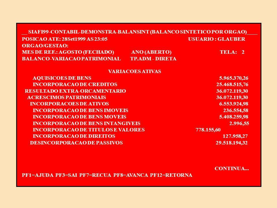 __ SIAFI99-CONTABIL-DEMONSTRA-BALANSINT (BALANCO SINTETICO POR ORGAO)____ POSICAO ATE: 28Set1999 AS 23:05 USUARIO : GLAUBER ORGAO/GESTAO: MES DE REF.: AGOSTO (FECHADO) ANO (ABERTO) TELA: 1 BALANCO-VARIACAO PATRIMONIAL TP.ADM - DIRETA VARIACOES ATIVAS VARIACOES ATIVAS 867.516.132,67 ORCAMENTARIAS 831.444.013,37 RECEITAS ORCAMENTARIAS 851.469,80 RECEITAS CORRENTES 793.665,91 RECEITA PATRIMONIAL 12.320,92 RECEITA DE SERVICOS 2.908,47 OUTRAS RECEITAS CORRENTES 778.436,52 RECEITAS DE CAPITAL 57.803,89 ALIENACAO DE BENS 22.603,00 AMORTIZACOES DE EMPRESTIMO/FINANCIAMENTO 35.200,89 INTERFERENCIAS ATIVAS 799.158.657,55 TRANSFERENCIAS FINANCEIRAS RECEBIDAS 799.158.657,55 MUTACOES ATIVAS 31.433.886,02 INCORPORACOES DE ATIVOS 31.433.886,02 CONTINUA...