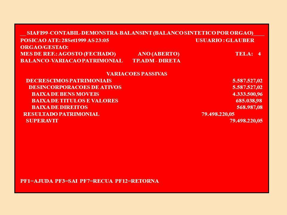 __ SIAFI99-CONTABIL-DEMONSTRA-BALANSINT (BALANCO SINTETICO POR ORGAO)____ POSICAO ATE: 28Set1999 AS 23:05 USUARIO : GLAUBER ORGAO/GESTAO: MES DE REF.: AGOSTO (FECHADO) ANO (ABERTO) TELA: 3 BALANCO-VARIACAO PATRIMONIALTP.ADM - DIRETA VARIACOES PASSIVAS VARIACOES PASSIVAS 867.516.132,67 ORCAMENTARIAS 782.430.385,60 DESPESAS ORCAMENTARIAS 781.566.353,93 DESPESAS CORRENTES 779.673.307,69 PESSOAL E ENCARGOS SOCIAIS 640.574.170,08 OUTRAS DESPESAS CORRENTES 139.099.137,61 DESPESAS DE CAPITAL 1.893.046,24 INVESTIMENTOS 1.893.046,24 INTERFERENCIAS PASSIVAS 851.469,80 TRANSFERENCIAS FINANCEIRAS CONCEDIDAS 851.469,80 MUTACOES PASSIVAS 12.561,87 DESINCORPORACOES DE ATIVOS 12.561,87 ALIENACAO DE BENS 12.561,87 RESULTADO EXTRA-ORCAMENTARIO 5.587.527,02 CONTINUA...