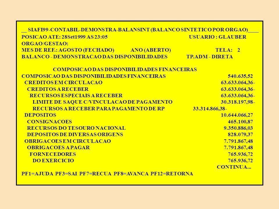 __ SIAFI99-CONTABIL-DEMONSTRA-BALANSINT (BALANCO SINTETICO POR ORGAO)____ POSICAO ATE: 28Set1999 AS 23:05 USUARIO : GLAUBER ORGAO/GESTAO: MES DE REF.: AGOSTO (FECHADO) ANO (ABERTO) TELA: 1 BALANCO - DEMONSTRACAO DAS DISPONIBILIDADES TP.ADM - DIRETA DISPONIBILIDADES FINANCEIRAS DISPONIBILIDADES FINANCEIRAS 540.635,52 DISPONIVEL EM MOEDA NACIONAL 540.635,52 CONTA UNICA DO TESOURO NACIONAL 398.393,61 OUTRAS CONTAS BANCARIAS 142.241,91 CONTINUA...