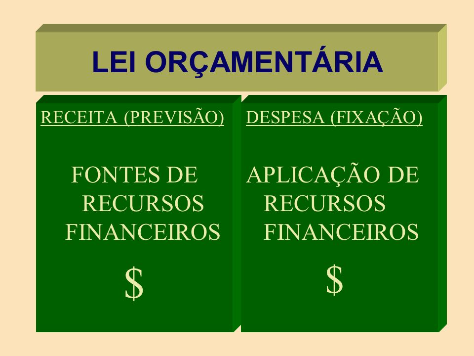 LEI ORÇAMENTÁRIA RECEITA (PREVISÃO) FONTES DE RECURSOS FINANCEIROS $ DESPESA (FIXAÇÃO) APLICAÇÃO DE RECURSOS FINANCEIROS $