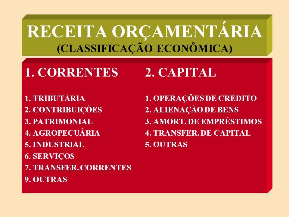 RECEITA ORÇAMENTÁRIA (CLASSIFICAÇÃO ECONÔMICA) 1.CORRENTES2.