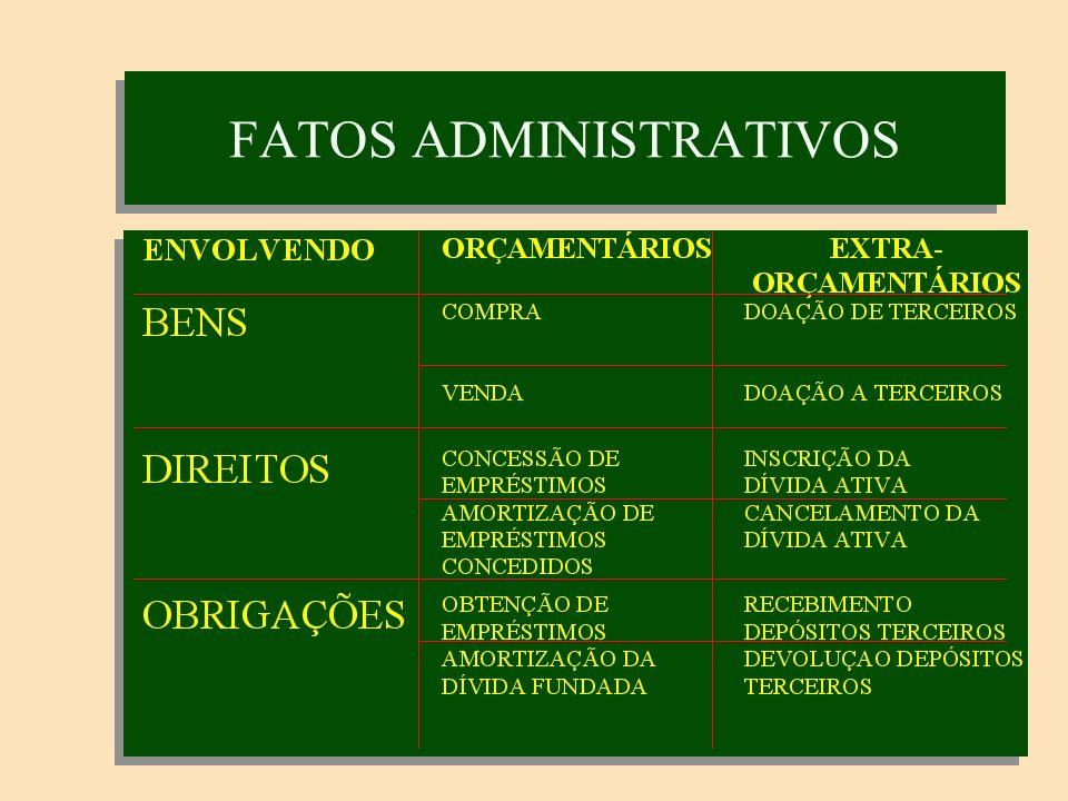 ATOS ADMINISTRATIVOS ORÇAMENTÁRIOS - PREVISÃO DA RECEITA - DOTAÇÃO DA DESPESA - EMISSÃO DE EMPENHO EXTRA ORÇAMENTÁRIOS - ASSINATURA DE CONTRATOS - CELEBRAÇÃO DE CONVÊNIOS - CONCESSÃO DE AVAIS