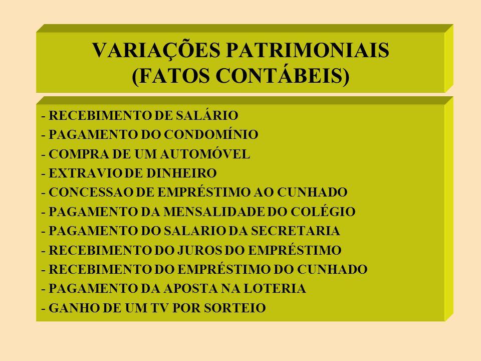 VARIAÇÕES PATRIMONIAIS (CONTAS DE RESULTADO) VARIAÇÕES ATIVAS (aumentam o PL) ATIVO OU PASSIVO FATOS MODIFICATIVOS AUMENTATIVOS VARIAÇÕES PASSIVAS (reduzem o PL) ATIVO OU PASSIVO FATOS MODIFICATIVOS DIMINUTIVOS