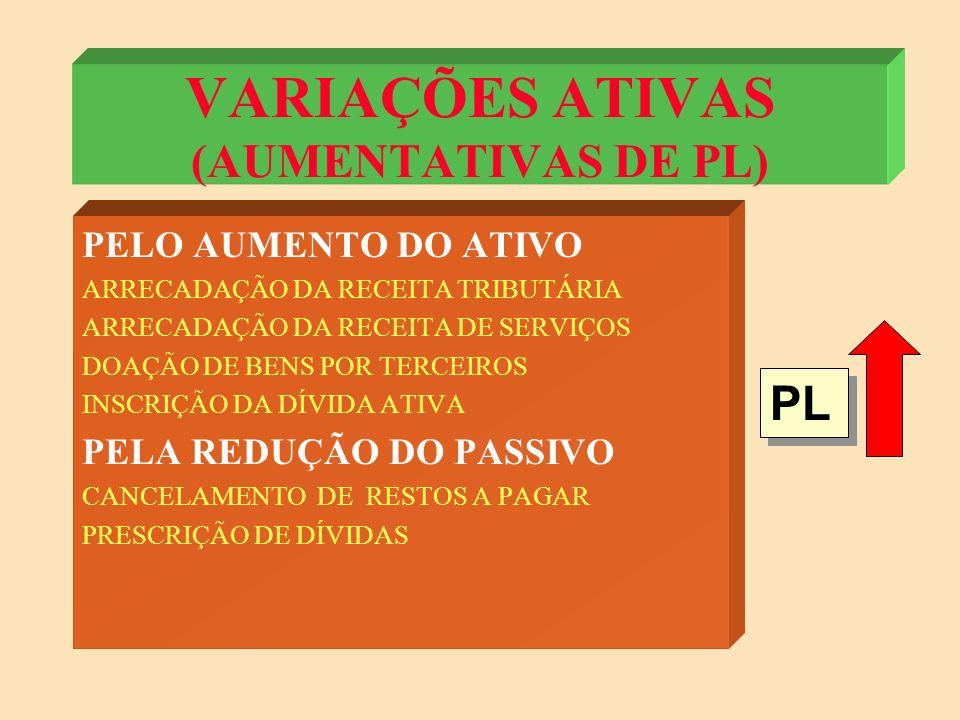 VARIAÇÕES PATRIMONIAIS (FATOS CONTÁBEIS) - RECEBIMENTO DE SALÁRIO - PAGAMENTO DO CONDOMÍNIO - COMPRA DE UM AUTOMÓVEL - EXTRAVIO DE DINHEIRO - CONCESSAO DE EMPRÉSTIMO AO CUNHADO - PAGAMENTO DA MENSALIDADE DO COLÉGIO - PAGAMENTO DO SALARIO DA SECRETARIA - RECEBIMENTO DO JUROS DO EMPRÉSTIMO - RECEBIMENTO DO EMPRÉSTIMO DO CUNHADO - PAGAMENTO DA APOSTA NA LOTERIA - GANHO DE UM TV POR SORTEIO