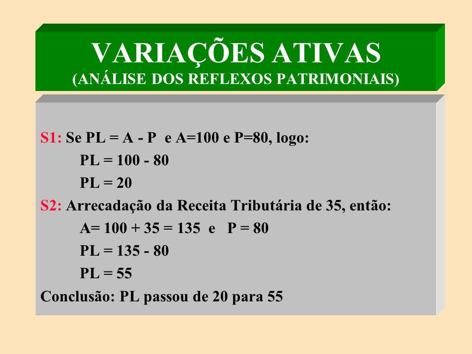 PELO AUMENTO DO ATIVO ARRECADAÇÃO DA RECEITA TRIBUTÁRIA ARRECADAÇÃO DA RECEITA DE SERVIÇOS DOAÇÃO DE BENS POR TERCEIROS INSCRIÇÃO DA DÍVIDA ATIVA PELA REDUÇÃO DO PASSIVO CANCELAMENTO DE RESTOS A PAGAR PRESCRIÇÃO DE DÍVIDAS VARIAÇÕES ATIVAS (AUMENTATIVAS DE PL) PL