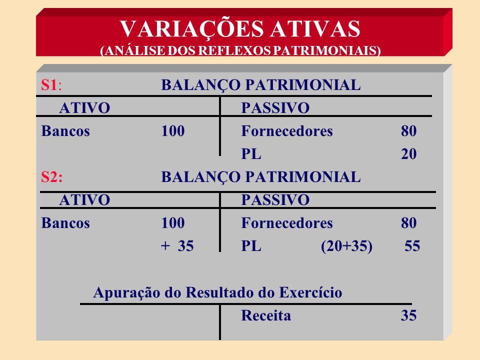 VARIAÇÕES ATIVAS (ANÁLISE DOS REFLEXOS PATRIMONIAIS) S1: Se PL = A - P e A=100 e P=80, logo: PL = 100 - 80 PL = 20 S2: Arrecadação da Receita Tributária de 35, então: A= 100 + 35 = 135 e P = 80 PL = 135 - 80 PL = 55 Conclusão: PL passou de 20 para 55