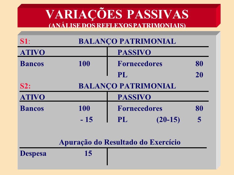 VARIAÇÕES PASSIVAS (ANÁLISE DOS REFLEXOS PATRIMONIAIS) S1: Se PL = A - P e A=100 e P=80, logo: PL = 100 - 80 = 20 S2: Se Pagamento da Despesa de Pessoal de 15, então: A= 100 - 15 = 85 e P = 80 PL = 85 - 80 PL = 5 Conclusão: PL passou de 20 para 5