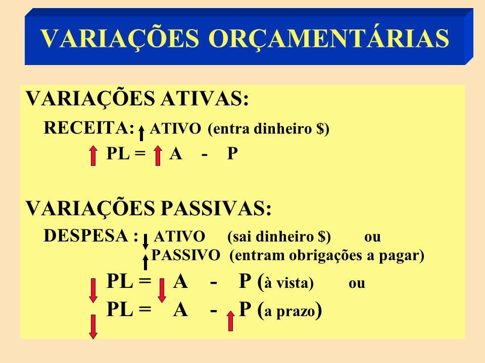VARIAÇÕES PASSIVAS (ANÁLISE DOS REFLEXOS PATRIMONIAIS) S1: BALANÇO PATRIMONIAL ATIVOPASSIVO Bancos 100Fornecedores80 PL20 S2:BALANÇO PATRIMONIAL ATIVOPASSIVO Bancos 100Fornecedores80 - 15 PL(20-15) 5 Apuração do Resultado do Exercício Despesa 15