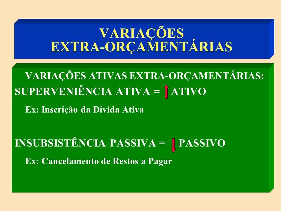 VARIAÇÕES EXTRA-ORÇAMENTÁRIAS SUPERVENIÊNCIAS ==> AUMENTO INSUBSISTÊNCIAS ==> REDUÇÃO SUPERVENIÊNCIA ATIVA = ATIVO SUPERVENIÊNCIA PASSIVA = PASSIVO INSUBSISTÊNCIA ATIVA = ATIVO INSUBSISTÊNCIA PASSIVA = PASSIVO