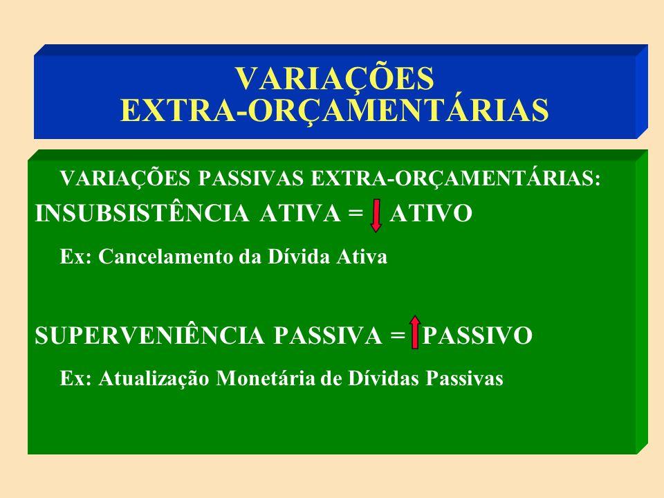 VARIAÇÕES EXTRA-ORÇAMENTÁRIAS VARIAÇÕES ATIVAS EXTRA-ORÇAMENTÁRIAS: SUPERVENIÊNCIA ATIVA = ATIVO Ex: Inscrição da Dívida Ativa INSUBSISTÊNCIA PASSIVA = PASSIVO Ex: Cancelamento de Restos a Pagar