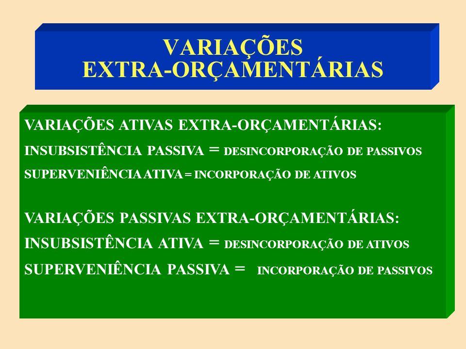 VARIAÇÕES EXTRA-ORÇAMENTÁRIAS VARIAÇÕES PASSIVAS EXTRA-ORÇAMENTÁRIAS: INSUBSISTÊNCIA ATIVA = ATIVO Ex: Cancelamento da Dívida Ativa SUPERVENIÊNCIA PASSIVA = PASSIVO Ex: Atualização Monetária de Dívidas Passivas