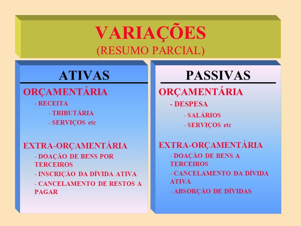 VARIAÇÕES EXTRA-ORÇAMENTÁRIAS VARIAÇÕES ATIVAS EXTRA-ORÇAMENTÁRIAS: INSUBSISTÊNCIA PASSIVA = DESINCORPORAÇÃO DE PASSIVOS SUPERVENIÊNCIA ATIVA = INCORPORAÇÃO DE ATIVOS VARIAÇÕES PASSIVAS EXTRA-ORÇAMENTÁRIAS: INSUBSISTÊNCIA ATIVA = DESINCORPORAÇÃO DE ATIVOS SUPERVENIÊNCIA PASSIVA = INCORPORAÇÃO DE PASSIVOS