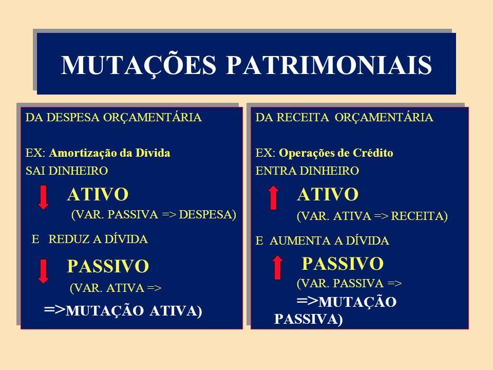 MUTAÇÕES PATRIMONIAIS ALTERAÇÕES PATRIMONIAIS DE FATOS PERMUTATIVOS DO ORÇAMENTO DA: RECEITA (NÃO EFETIVA) - RECEBIMENTO DA DÍVIDA ATIVA (CORRENTE) - OPERAÇÕES DE CRÉDITO (CAPITAL) etc DESPESA (NÃO EFETIVA) - AQUISIÇÃO DE BENS DE CONSUMO (CORRENTE) - AMORTIZAÇÃO DA DÍVIDA INTERNA (CAPITAL) etc