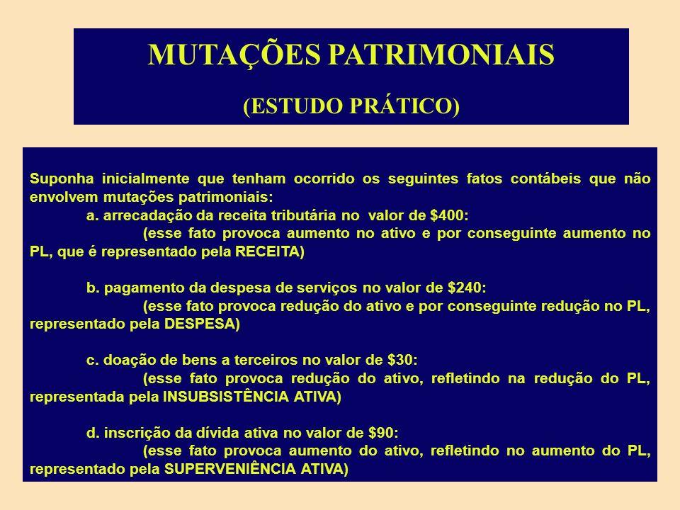 MUTAÇÕES PATRIMONIAIS MUTAÇÕES DA DESPESA (ATIVAS) - PELO AUMENTO DO ATIVO - CONCESSÃO DE EMPRÉSTIMOS - AQUISIÇÃO DE MATERIAL PERMANENTE - AQUISIÇÃO DE MATERIAL DE CONSUMO OU - PELA REDUÇÃO DO PASSIVO - AMORTIZAÇÃO DA DÍVIDA MUTAÇÕES DA DESPESA (ATIVAS) - PELO AUMENTO DO ATIVO - CONCESSÃO DE EMPRÉSTIMOS - AQUISIÇÃO DE MATERIAL PERMANENTE - AQUISIÇÃO DE MATERIAL DE CONSUMO OU - PELA REDUÇÃO DO PASSIVO - AMORTIZAÇÃO DA DÍVIDA MUTAÇÕES DA RECEITA (PASSIVAS) - PELA REDUÇÃO DO ATIVO: - RECEBIMENTO DA DÍVIDA ATIVA - AMORTIZAÇÃO DE EMPÉSTIMOS CONCEDIDOS - ALIENAÇÃO DE BENS OU - PELO AUMENTO DO PASSIVO - OBTENÇÃO DE EMPRÉSTIMOS MUTAÇÕES DA RECEITA (PASSIVAS) - PELA REDUÇÃO DO ATIVO: - RECEBIMENTO DA DÍVIDA ATIVA - AMORTIZAÇÃO DE EMPÉSTIMOS CONCEDIDOS - ALIENAÇÃO DE BENS OU - PELO AUMENTO DO PASSIVO - OBTENÇÃO DE EMPRÉSTIMOS