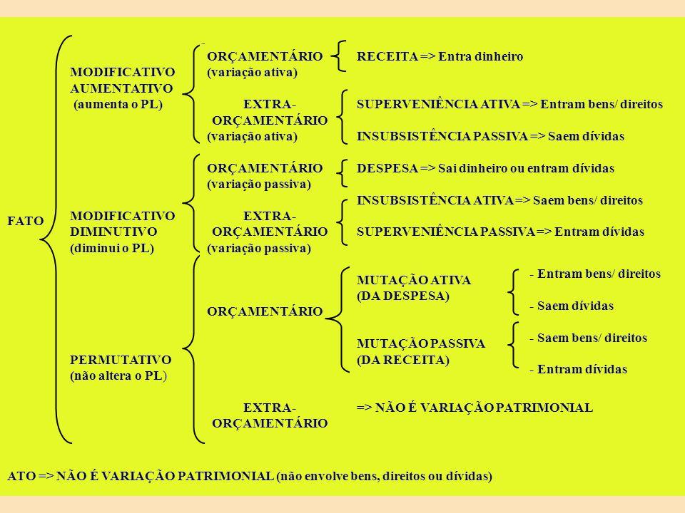 VARIAÇÕES PATRIMONIAIS (RESUMO GERAL) VARIAÇÕES ATIVAS - ORÇAMENTÁRIAS - RECEITA - MUTAÇÕES ATIVAS ( PERMUTAS DA DESPESA) - EXTRA-ORÇAMENTÁRIAS - SUPERV.