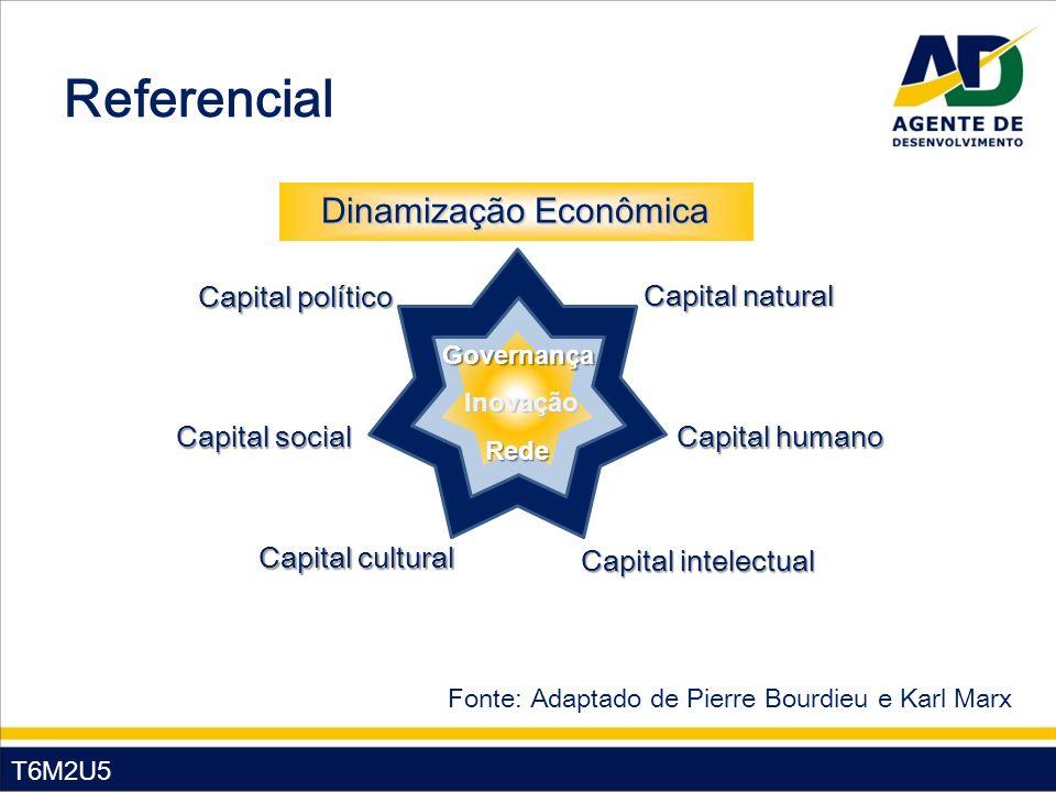 T7M2U5 Referencial Dinamização Econômica Aumento da quantidade de moeda circulando Aumento da velocidade de circulação da moeda Prosperidade Econômica Local