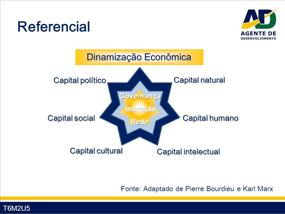 T6M2U5 Referencial Capital econômico Capital natural Capital humano Capital intelectual Capital cultural Capital social Capital político Dinamização E
