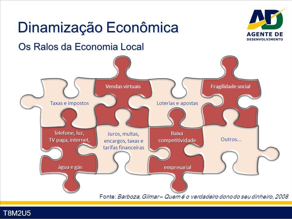 T8M2U5 Dinamização Econômica Os Ralos da Economia Local Fonte: Barboza, Gilmar – Quem é o verdadeiro dono do seu dinheiro, 2008 Vendas virtuais Juros,