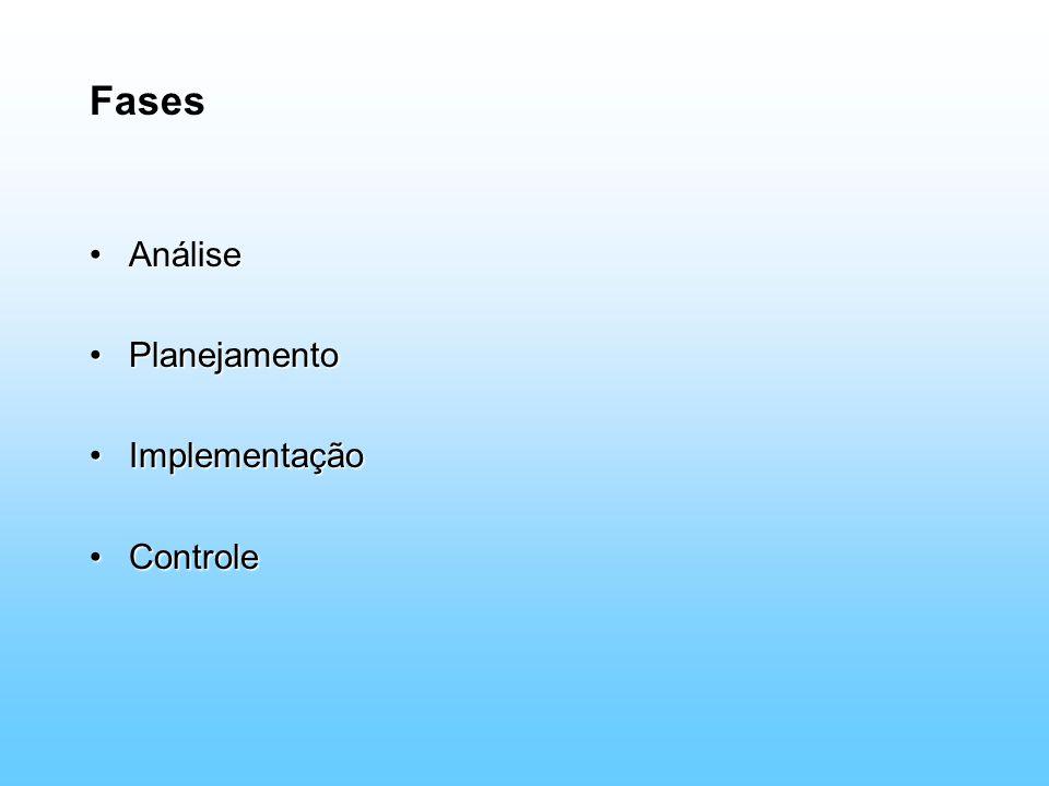 Fases AnáliseAnálise PlanejamentoPlanejamento ImplementaçãoImplementação ControleControle