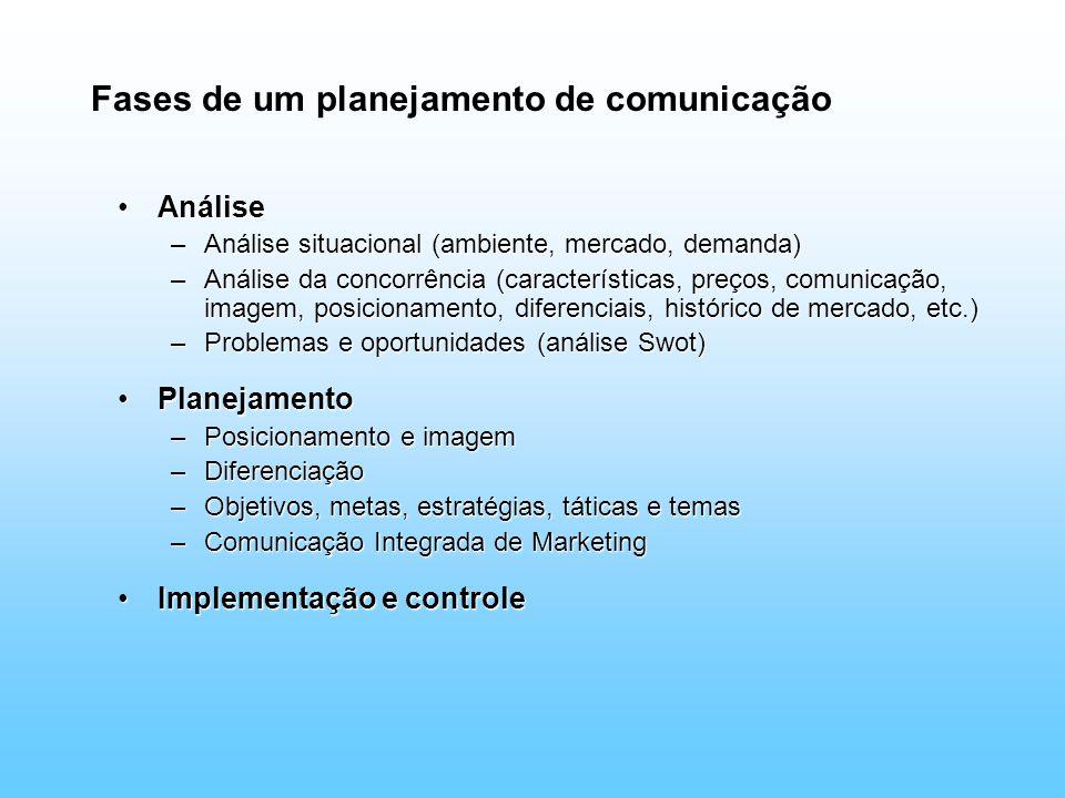 Fases de um planejamento de comunicação AnáliseAnálise –Análise situacional (ambiente, mercado, demanda) –Análise da concorrência (características, pr