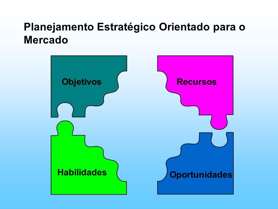 Planejamento Estratégico Orientado para o Mercado Objetivos Habilidades Recursos Oportunidades