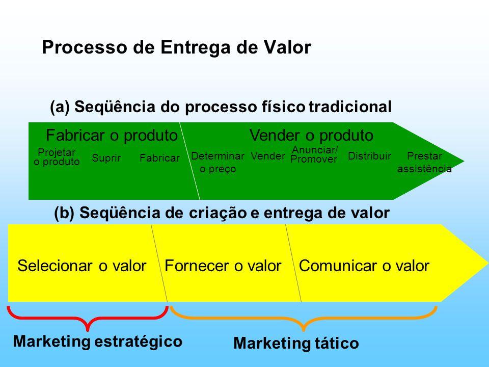Vender o produto Processo de Entrega de Valor Fabricar o produto Suprir Projetar o produto FabricarDeterminar o preço Vender Anunciar/ Promover Distri