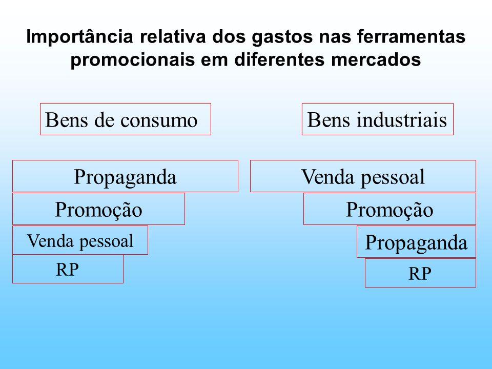 Importância relativa dos gastos nas ferramentas promocionais em diferentes mercados Bens de consumo Bens industriais Propaganda Promoção Venda pessoal