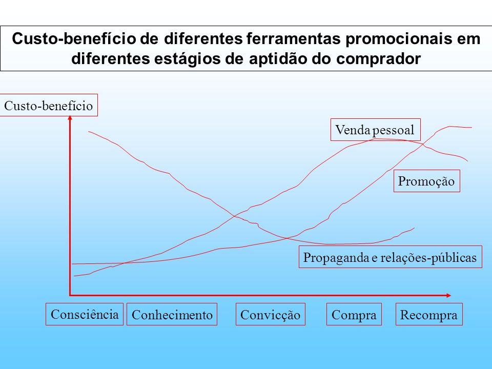 Custo-benefício de diferentes ferramentas promocionais em diferentes estágios de aptidão do comprador Custo-benefício Consciência ConhecimentoConvicçã