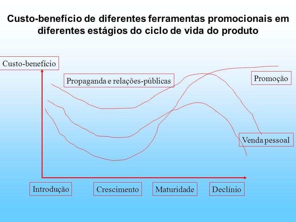 Custo-benefício de diferentes ferramentas promocionais em diferentes estágios do ciclo de vida do produto Custo-benefício Introdução CrescimentoMaturi