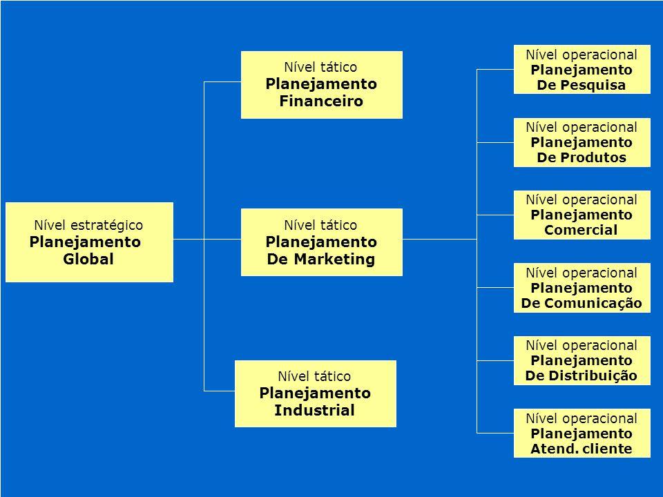 Níveis de planejamento Estratégico (Global)Estratégico (Global) Tático (Marketing)Tático (Marketing) Operacional (Comunicação)Operacional (Comunicação)