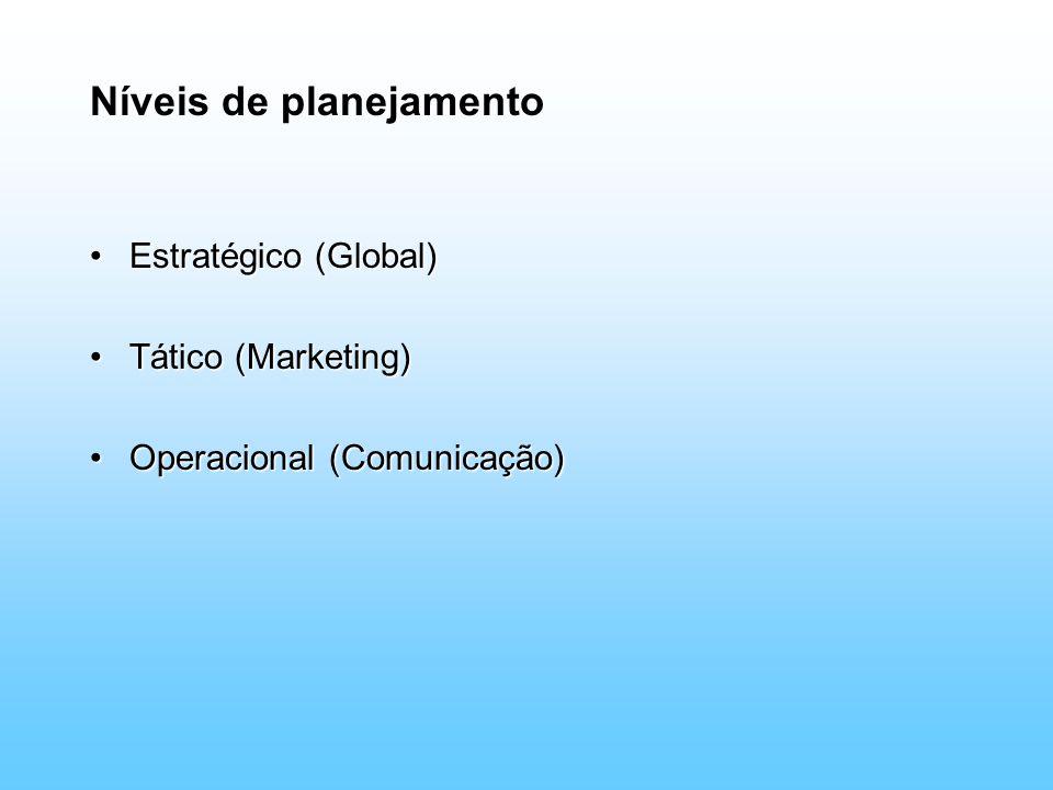 Níveis de planejamento Estratégico (Global)Estratégico (Global) Tático (Marketing)Tático (Marketing) Operacional (Comunicação)Operacional (Comunicação