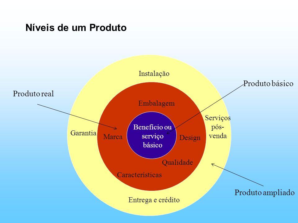 Níveis de um Produto Benefício ou serviço básico Embalagem Características Marca Design Qualidade Produto básico Produto real Instalação Entrega e cré