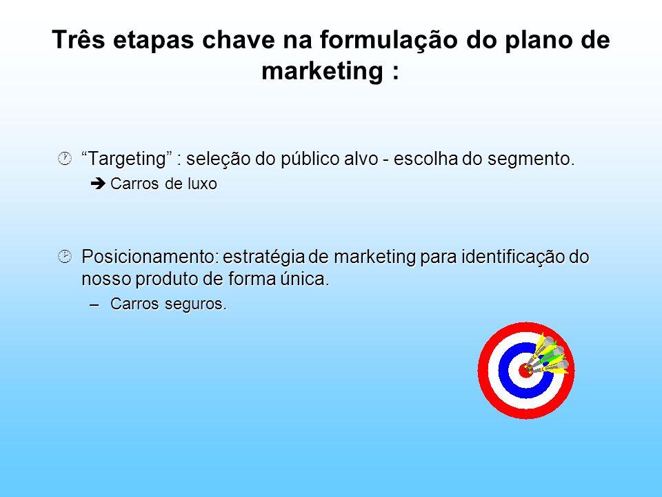 ·Targeting : seleção do público alvo - escolha do segmento. èCarros de luxo ¸Posicionamento: estratégia de marketing para identificação do nosso produ