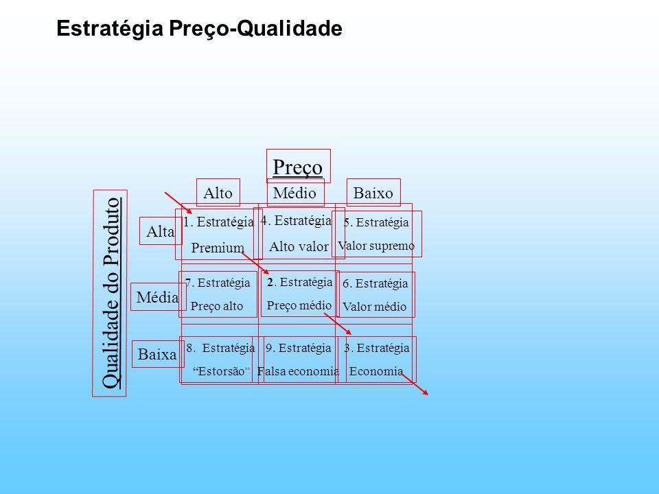 Estratégia Preço-Qualidade AltoMédioBaixo Alta Média Baixa Preço Qualidade do Produto 1. Estratégia Premium 4. Estratégia Alto valor 5. Estratégia Val