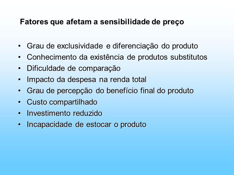 Fatores que afetam a sensibilidade de preço Grau de exclusividade e diferenciação do produtoGrau de exclusividade e diferenciação do produto Conhecime