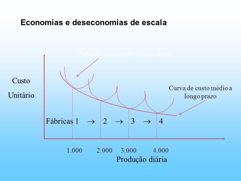 Economias e deseconomias de escala Custo Unitário Produção diária 1.0002.0003.0004.000 Fábricas 1 2 3 4 Curva de custo médio a longo prazo Curva de cu