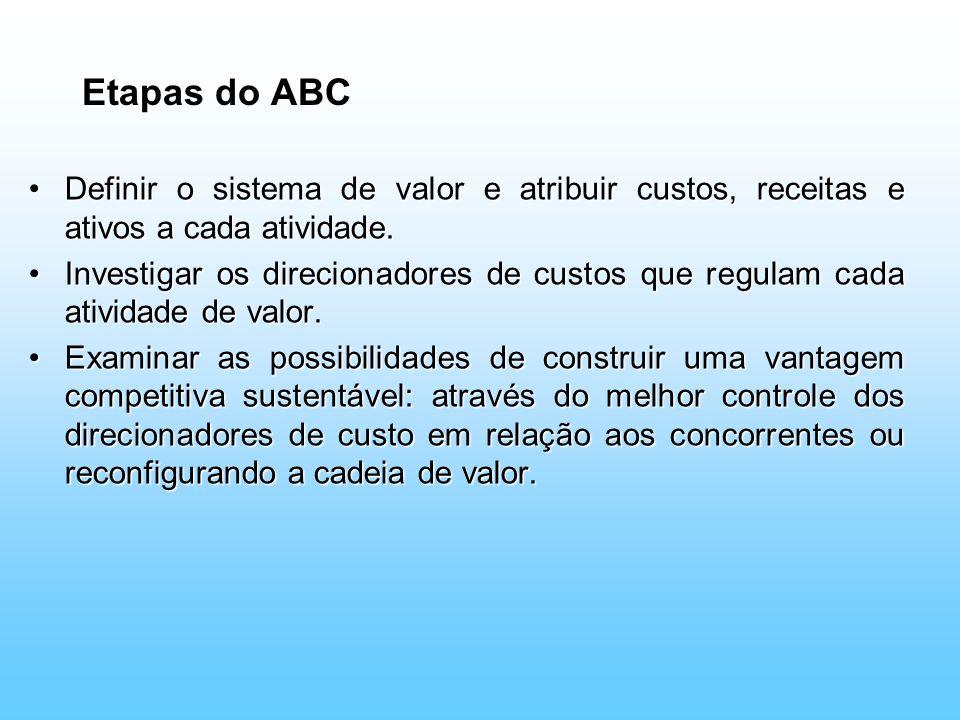 Etapas do ABC Definir o sistema de valor e atribuir custos, receitas e ativos a cada atividade.Definir o sistema de valor e atribuir custos, receitas