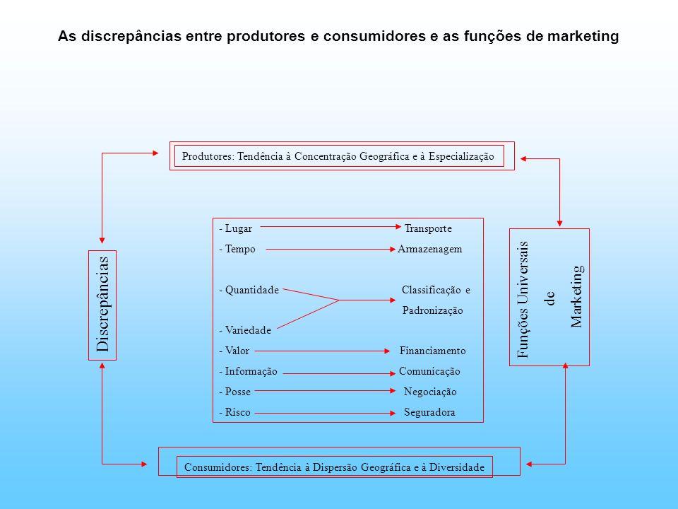 As discrepâncias entre produtores e consumidores e as funções de marketing Produtores: Tendência à Concentração Geográfica e à Especialização - Lugar