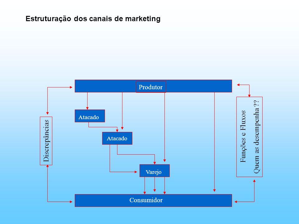 Estruturação dos canais de marketing Produtor Atacado Varejo Consumidor Discrepâncias Funções e Fluxos Quem as desempenha ??