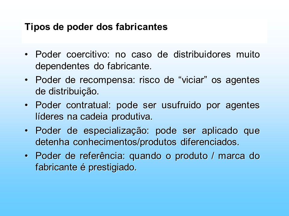 Tipos de poder dos fabricantes Poder coercitivo: no caso de distribuidores muito dependentes do fabricante.Poder coercitivo: no caso de distribuidores
