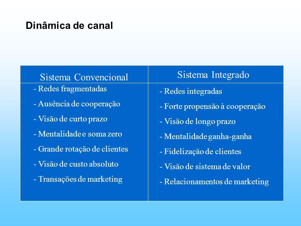 Dinâmica de canal Sistema Convencional Sistema Integrado - Redes fragmentadas - Ausência de cooperação - Visão de curto prazo - Mentalidade e soma zer