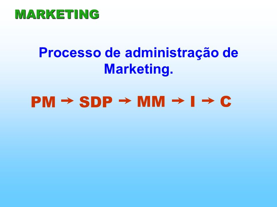 PM MARKETING SDP MMIC Processo de administração de Marketing.