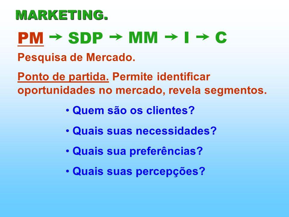 PMSDP MMIC MARKETING. Pesquisa de Mercado. Ponto de partida. Permite identificar oportunidades no mercado, revela segmentos. Quem são os clientes? Qua