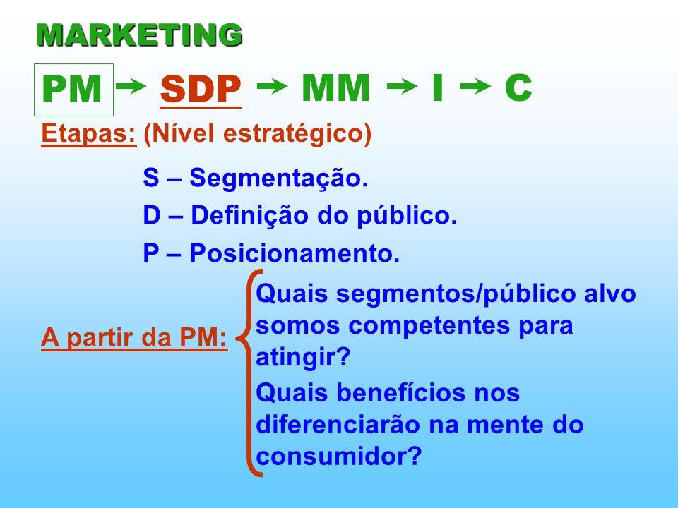 Etapas: (Nível estratégico) S – Segmentação. D – Definição do público. P – Posicionamento. A partir da PM: Quais segmentos/público alvo somos competen