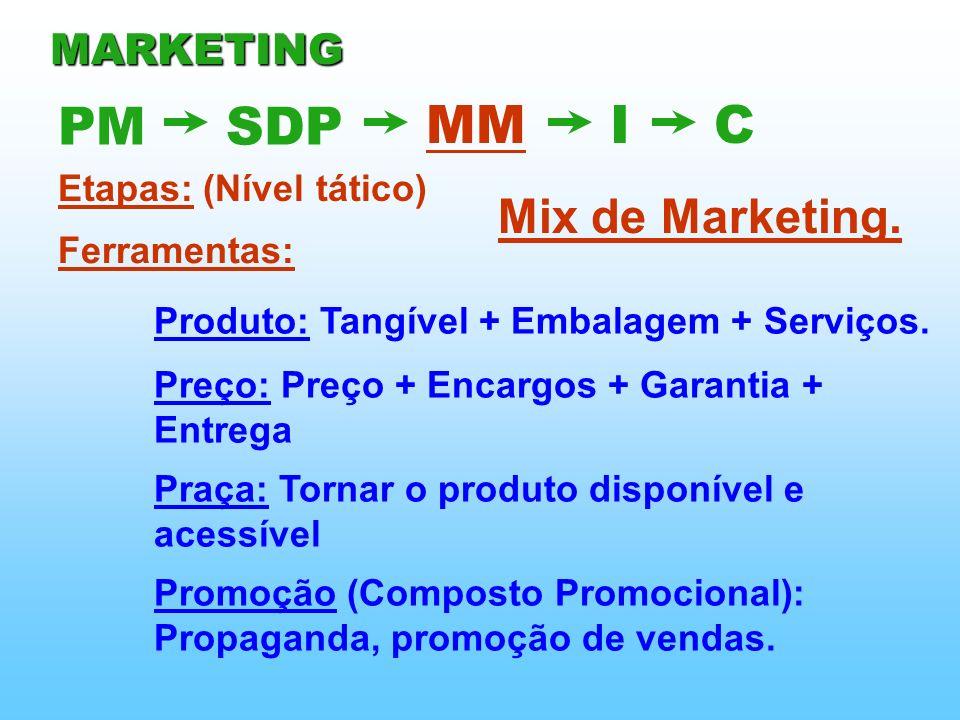 Etapas: (Nível tático) Mix de Marketing. Ferramentas: Produto: Tangível + Embalagem + Serviços. Preço: Preço + Encargos + Garantia + Entrega PMSDP MMI
