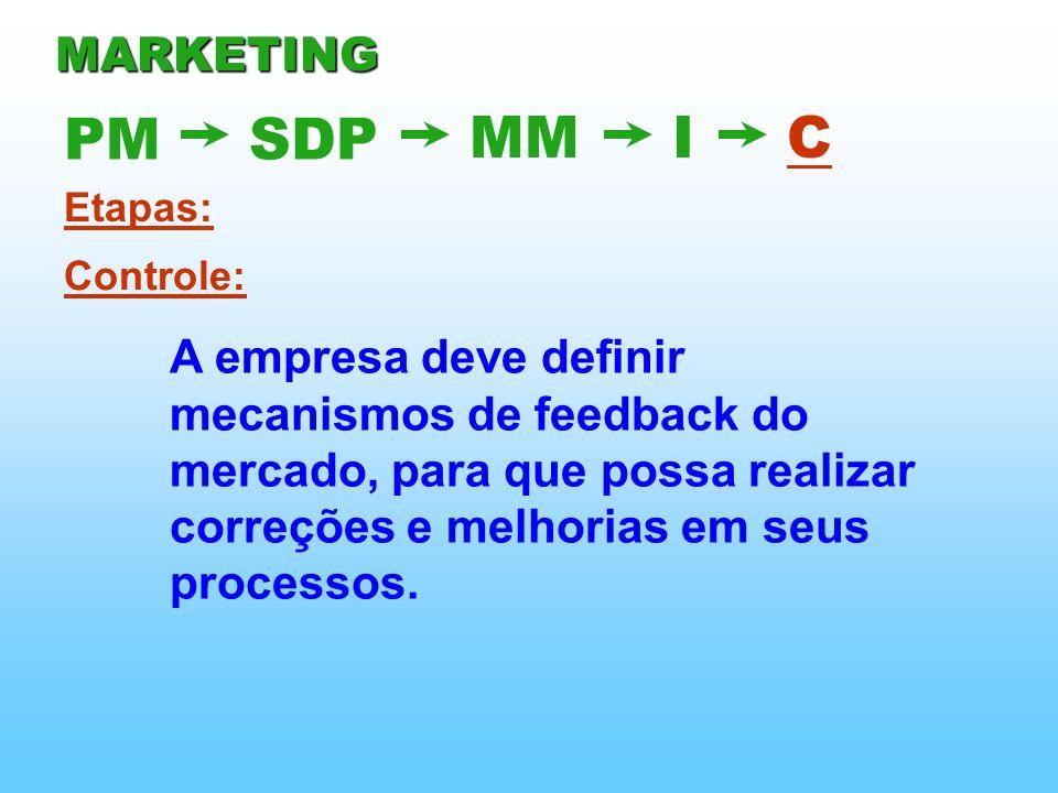 Etapas: Controle: A empresa deve definir mecanismos de feedback do mercado, para que possa realizar correções e melhorias em seus processos. PMSDP MMI