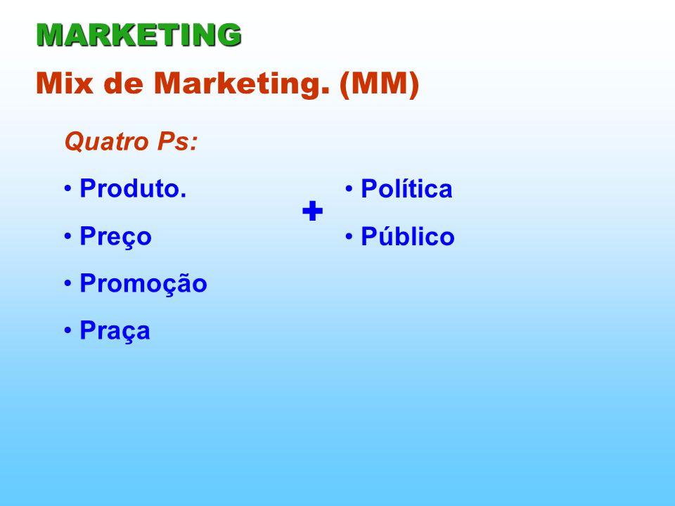 Quatro Ps: Mix de Marketing. (MM) Produto. Preço Promoção Praça Política Público + MARKETING