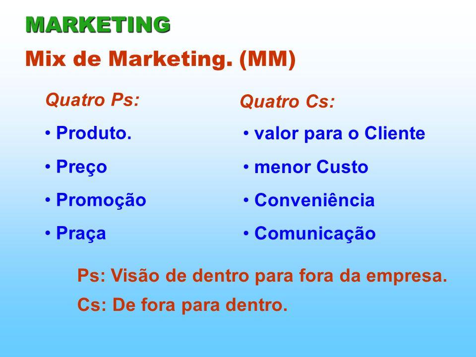 Quatro Ps: Mix de Marketing. (MM) Produto. Preço Promoção Praça valor para o Cliente menor Custo Conveniência Comunicação Quatro Cs: Ps: Visão de dent